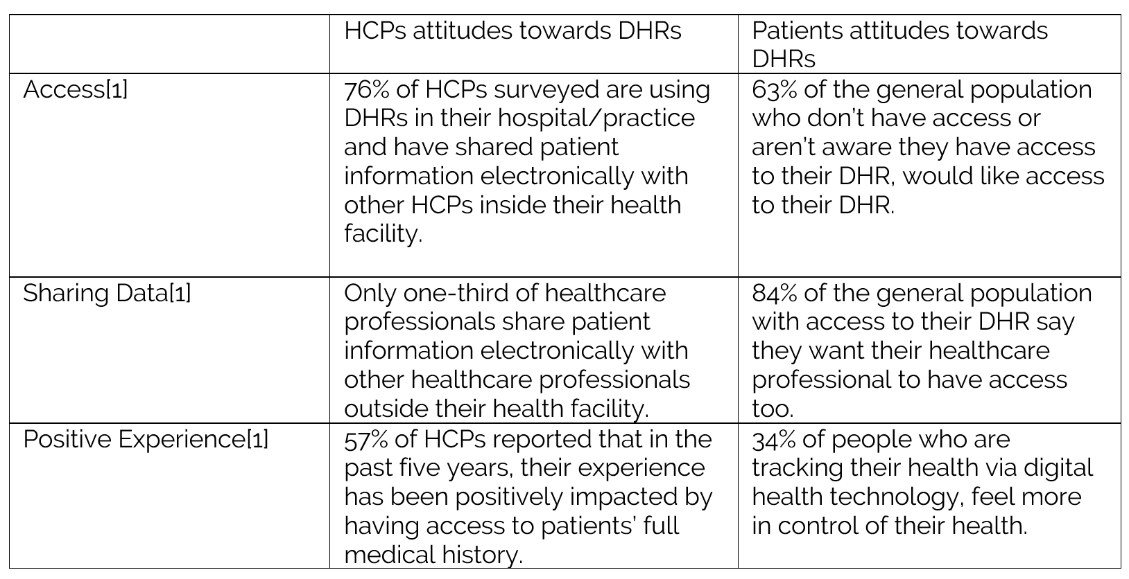 table of statistics about DHRs